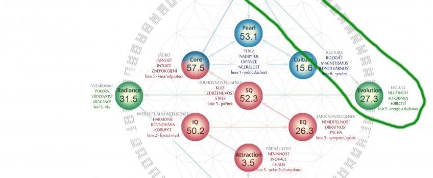 Hologenetický profil českého národa – 1. část